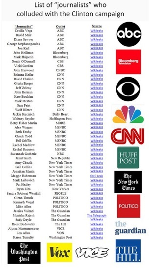Real Fake News List